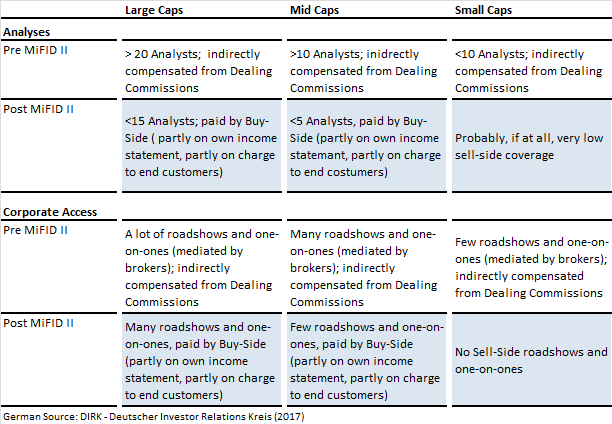 MiFID II and its impact on Research, Roadshows & Conferences