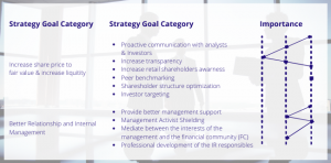 The Challenge of IR Strategy