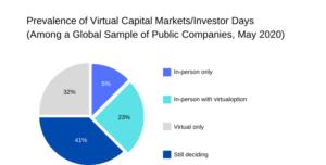 Prevalence of Virtual Capital Markets/Investor Days