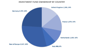 Investment Fund Ownership by Country