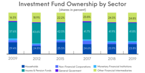 Investment Fund Ownership by Sector