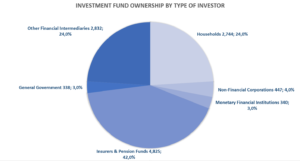 Investment Fund Ownership by Type of Investor