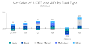 Net Sales of  UCITS and AIFs by Fund Type