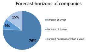 Forecast horizons of companies
