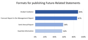 Formats for publishing Future-Related Statements