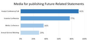 Media for publishing Future-Related Statements