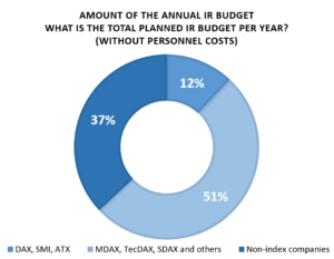 The amount of the IR budget depends on the size of the company