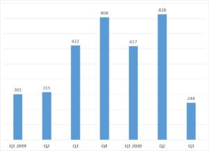 Exhibit 2: Worldwide Net Sales of Regulated Open-End Funds (EUR billions)