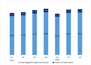 Exhibit 1: Worldwide Assets of Regulated Open-End Funds (EUR trillions, end of quarter)