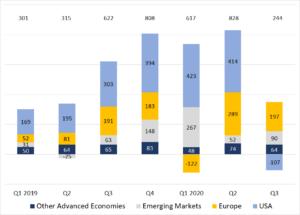 Exhibit 11: Worldwide Net Sales of Regulated Open-End Funds (EUR billions)