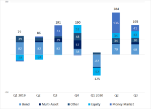 Net Assets of UCITS and AIFs by Fund Type (EUR billions)
